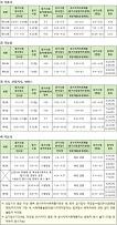 2017년도 한국산업인력공단 시행 모든 종목 국가기술자격검정 시행 일정