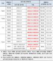 2016년도 한국산업인력공단 시행 국가기술자격 필기시험 합격 2018년도 유효기간에 대하여