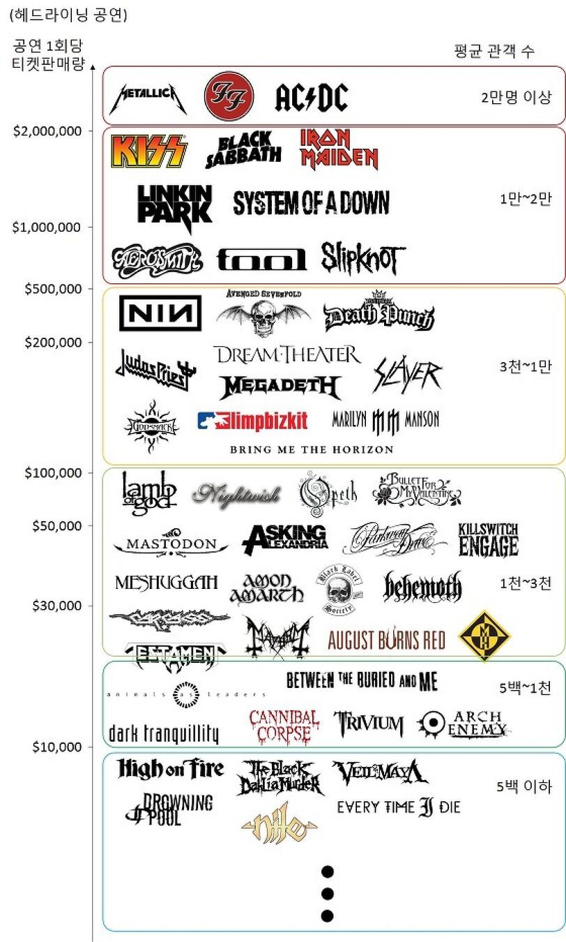 메탈공연 수입 들여다보기