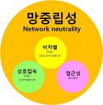 망중립성(network neutrality)