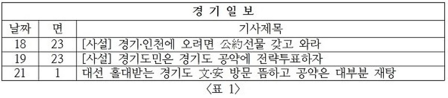 [19대 대선 경기지역 일간지 주간모니터 3차] 정책 선거 강조하는 경기지역 일간지