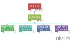 [당대회분석]⑭세계자주화 6개 과제와 북한의 외교 노선