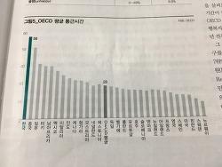 통근시간이 행복의 결정적 변수라는데 한국 직장인은?