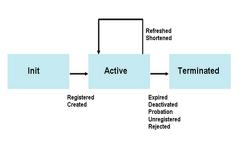[연재] 다시쓰는 SIP의 이해 - 18편 Chapter 7. 가끔 보는 SIP Method