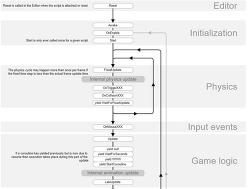 유니티 이벤트 함수 실행 순서(Execution Order of Event Functions)