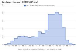 First Trust Low Beta Income ETF $FTLB Correlation Histogram