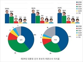 대선 후보 여론조사 지지율