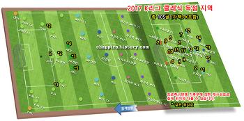 2017 K리그 클래식 7R 순위&기록 [0423]