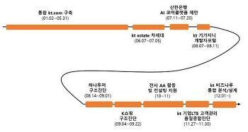 2017년 업무 수행 정리
