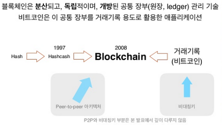 [SeokWon Kim] How Blockchain Works - 블록체인의 원리
