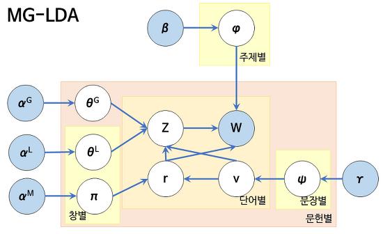 [토픽 모델링] MG-LDA : 전역 주제와 지역 주제를 함께 추출하기