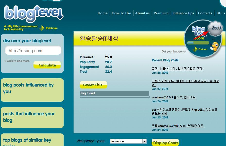 bloglevel 블로그지수