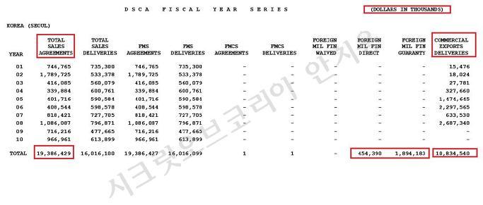 한국의 대미무기구매액 60년치