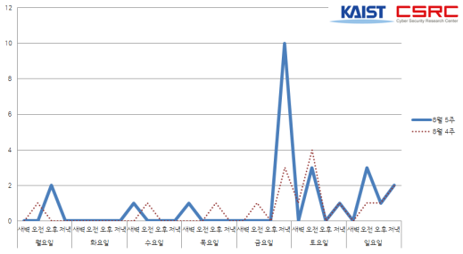9월 1주차 한국 인터넷 위협 분석 브리핑( 공격의 집중과 MalwareNet)