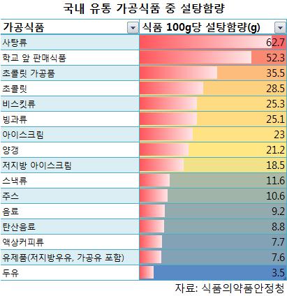 국내 유통 가공식품 중 설탕 함량 표와 차트