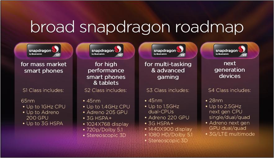 갤럭시S2 LTE HD, 퀄컴, 퀄컴 로드맵, 쿼드코어, 쿼드코어 스마트폰, LTE폰, LTE스마트폰, 퀄컴 스냅드래곤, S4, 퀄컴 미디어데이, 엑시노스, 삼성, LG, 옵티머스LTE, 베가LTE, HTC, LTE 베이스밴드, LTE칩셋, Qualcomm, 스냅드래곤, snapdragon, LTE, 갤럭시S2 LTE, 4G, 모바일, 스마트폰, 안드로이드, 프로세서, 스마트폰 CPU, 듀얼코어