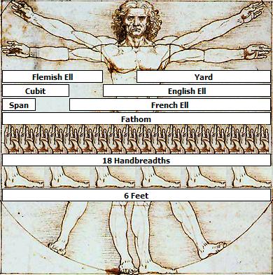 인체를 기준으로 한 단위를 나타내는 그림