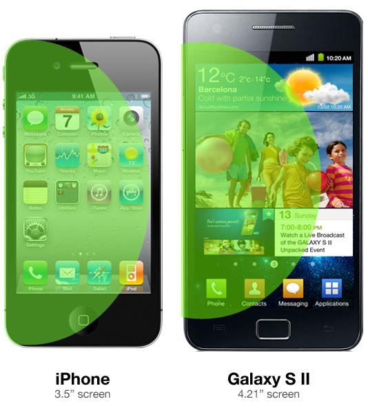 애플 아이폰이 3.5인치 스크린만을 고집하는 이유