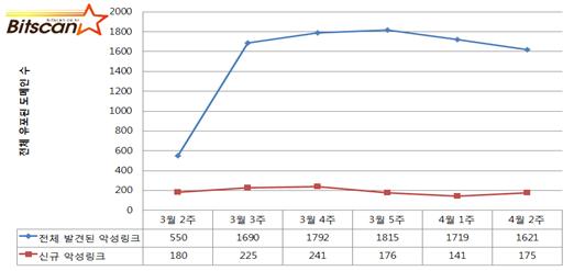[빛스캔] 2013년 4월 2주차  한국인터넷 위협분석 -요약