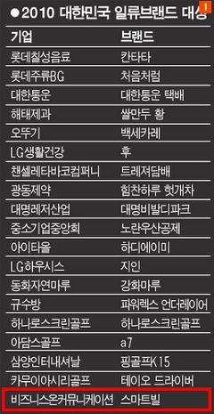 2010 대한민국 일류브랜드 대상