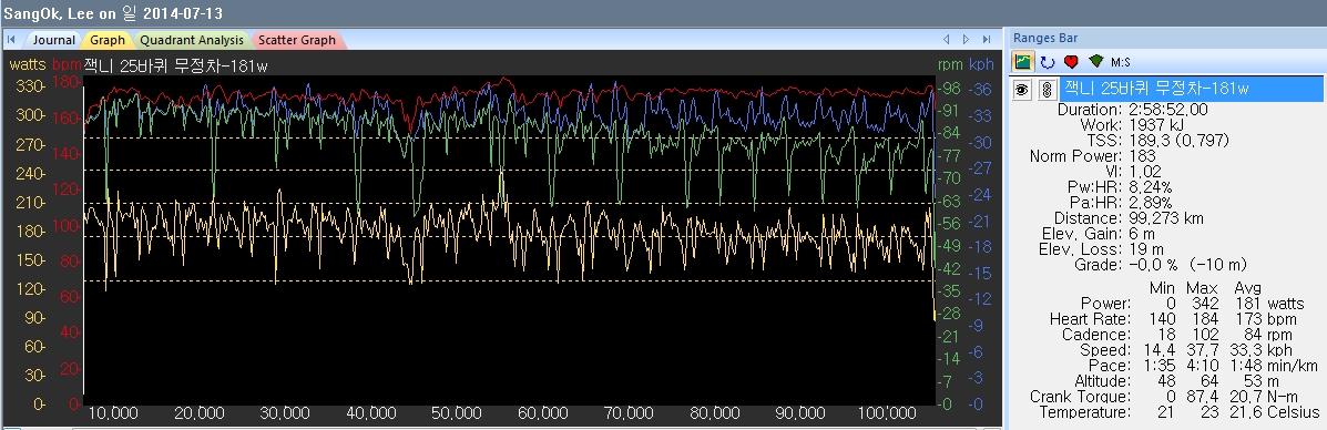 25바퀴 무정차 WKO+ 데이터