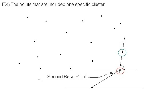 Line Drawing Algorithm Explained : 이러쿵저러쿵 convex hull problem clustering algorithm