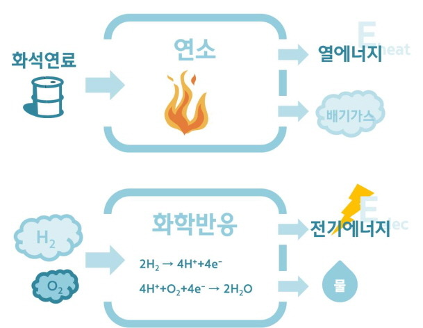 투싼수소연료전지차01