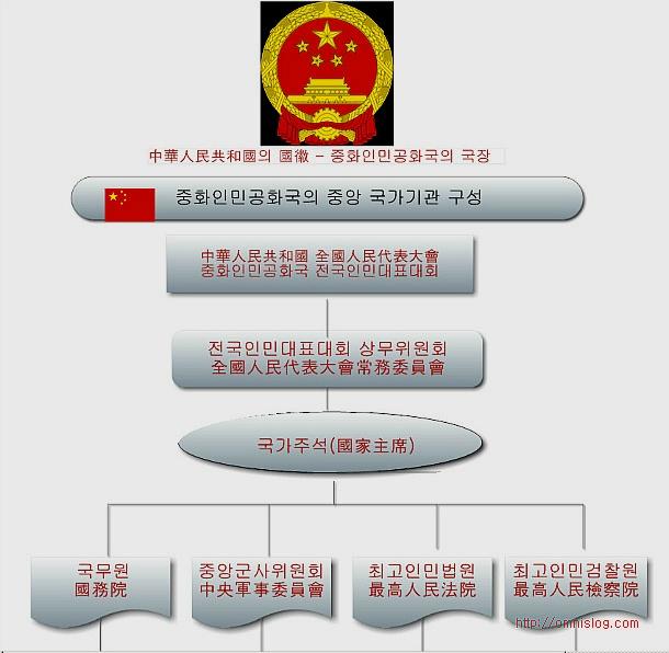 중국 국가기관