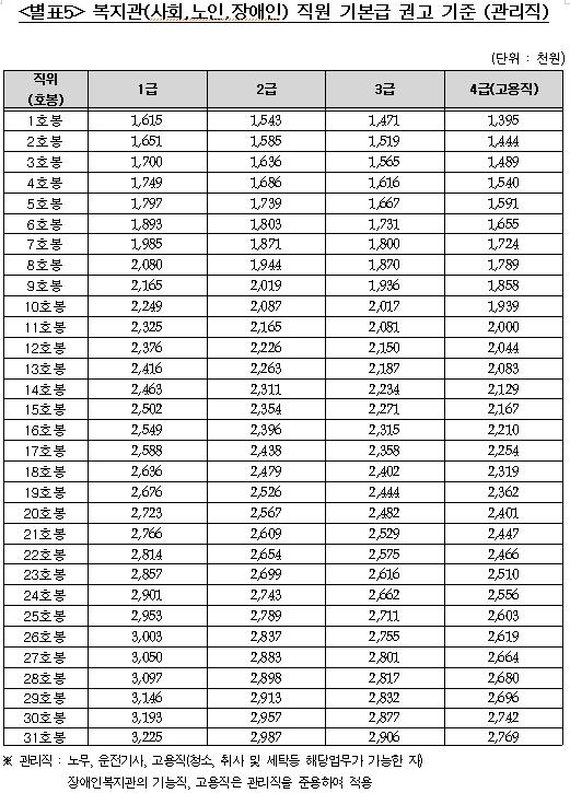 [별표5] 복지관(사회,노인,장애인) 직원 기본급 권고 기준 (관리직)