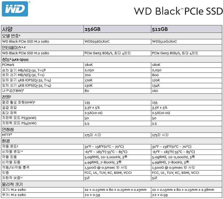WD BLACK SSD, 256GB, 성능, 알아보기,IT,IT 제품리뷰,SSD는 이제는 거의 필수품인데요. 최근에 나온 제품을 하나 소개합니다. WD BLACK SSD 256GB 성능 알아보기를 할텐데요. TLC SSD 이긴 하지만 가격이 상당히 저렴하게 나와서 관심을 받고 있는데요. WD BLACK SSD를 실제로 써보니 성능은 괜찮았습니다. 보통 컴퓨터로 작업을 할 때 읽기 작업이 주를 이루는데요. 그런 상황에서는 상당히 빠른 체감을 할 수가 있습니다. 노트북이든 데스크탑이든 설치해서 이전보다 더 빠르게 만들 수 있죠.