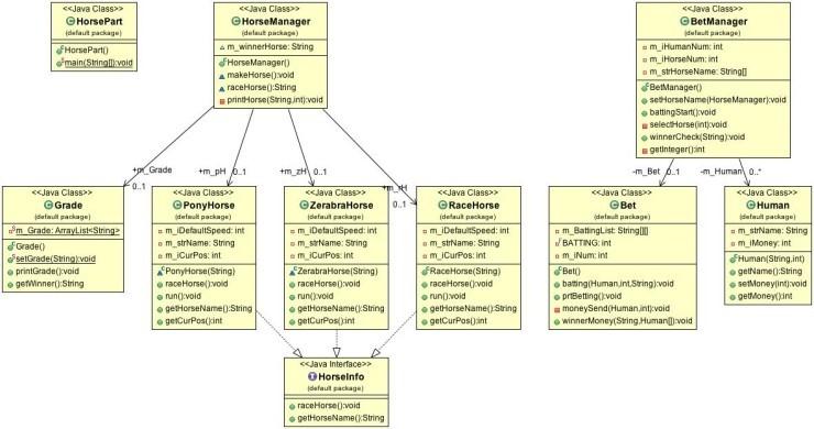 (Eclipse) Class Diagram 사용하기 :: 코딩배우는 잉여한 잉여블로그
