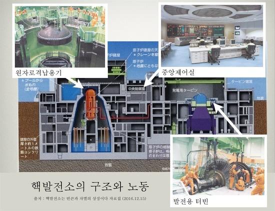 핵발전소의 구조와 노동 이미지