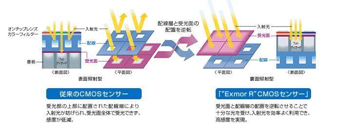 삼성, 노트4 카메라, 소니, 소니 엑스모어, Exmor, exmor rs, exmor r, 이미지센서, CMOS, CCD, 적층식 센서, 조사형 센서, 엑스페리아 카메라, 엑스페리아Z3 카메라, 넥서스6 카메라, 아이폰6 카메라, 아이폰6 플러스 카메라, 스마트폰 카메라 센서, 스마트폰 카메라 모듈, IMX 240, IMX 230, IMX 135,