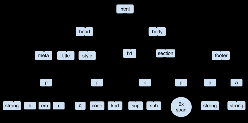 html 트리