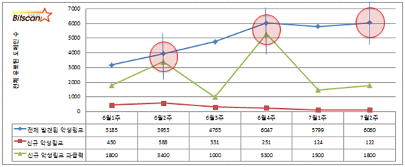 [빛스캔] 2013년 7월 2주차 한국 인터넷 위협  브리핑-요약