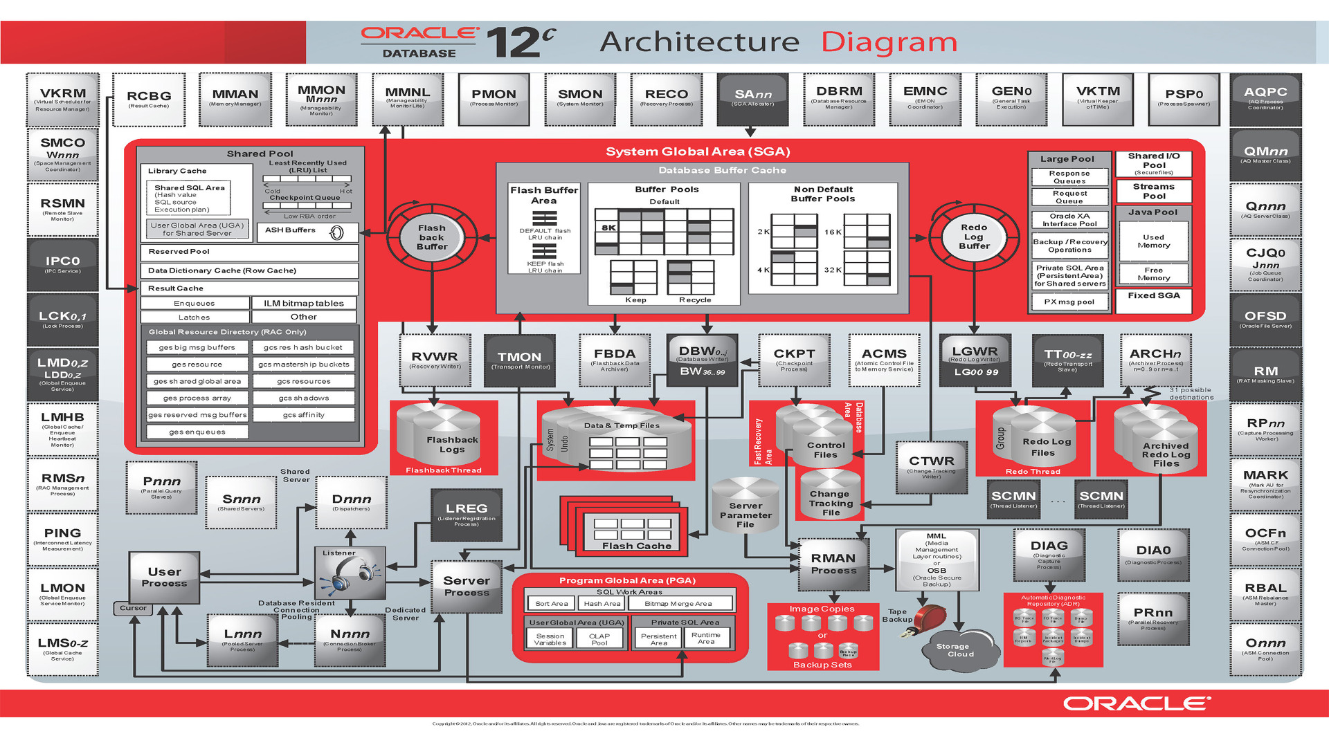 Oracle database 11g architecture diagram periodic for Oracle 10 g architecture