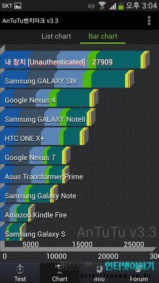 갤럭시S4 벤치마크, 성능, 벤치마크, 갤럭시S3 갤럭시S4 비교, 엑시노스5410, 엑시노스 5 옥타, 갤럭시S4 성능, 갤럭시S4 쿼드런트, AnTuTu, 안투투