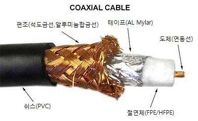네트워크 쉽게 이해하기 4편 케이블 종류에 대해서 Tp Coaxial Opticla Fiber