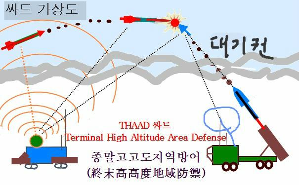 THAAD 싸드:Terminal High Altitude Area Defense
