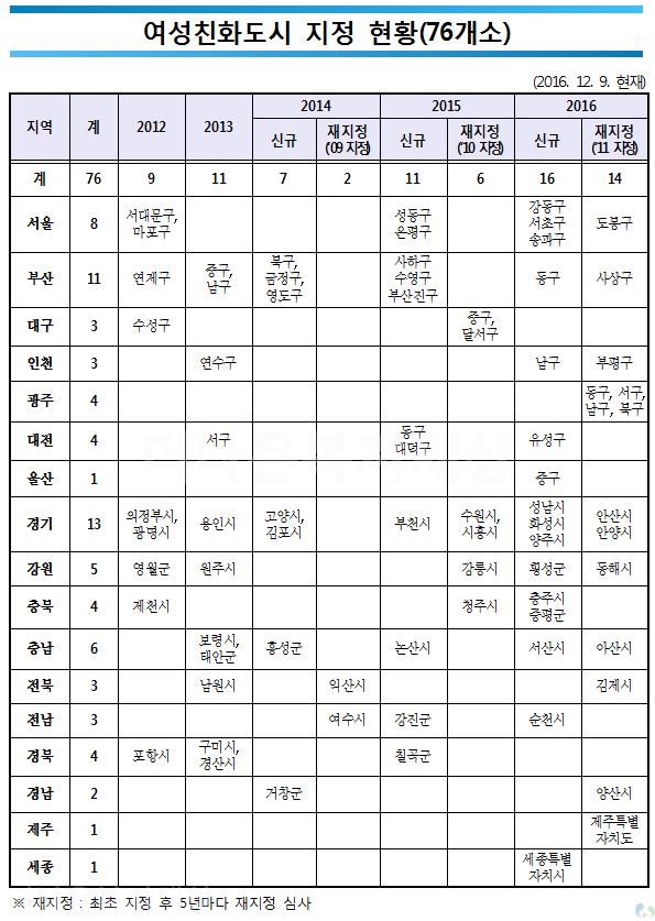 2016 여성친화도시 지정 현황_통계(76개소)