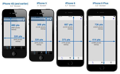 Ios 7 Iphone Wallpaper: 아이폰개발자에게 익숙해지면 좋을 화면크기 :: 고무망치의