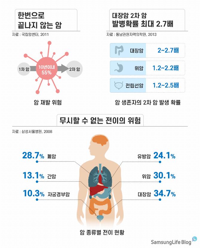 한번으로 끝나지 않는 암 대장암 2차 암 발병확률 최대 2.7배 무시할 수 없는 전이의 위험