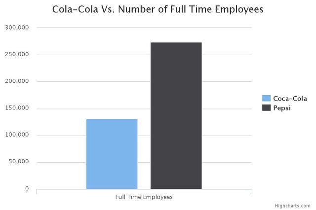 Coca Cola vs Pepsi Employees
