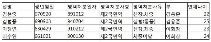 김용준-이회창아들 병역면제내용 관보종합