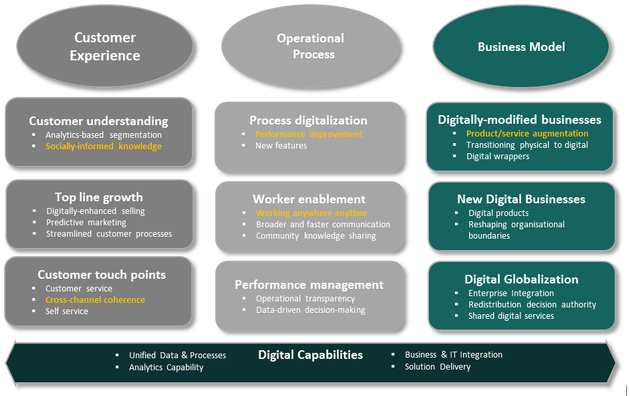 디지털 고객경험, 비즈니스모델