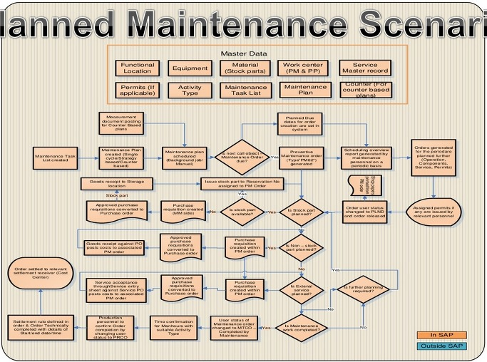 Building Planned Preventive Maintenance Yearly Wall Planner For Subcontractors