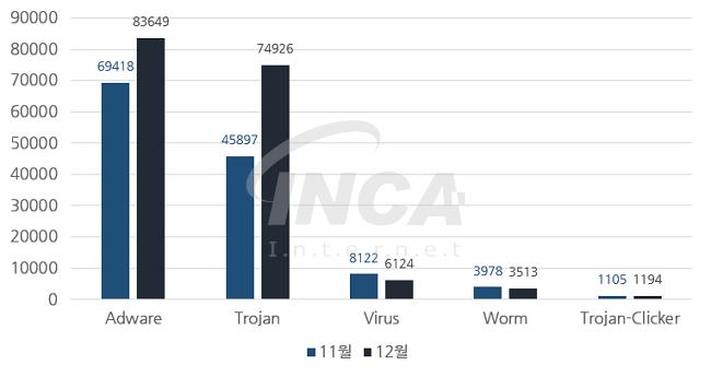[그림] 2016년 12월 악성코드 진단 수 전월 비교