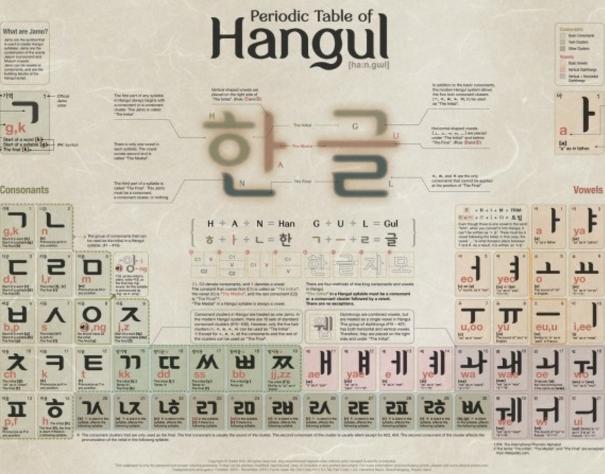 한국어(한글) 코드 이야기 (8)