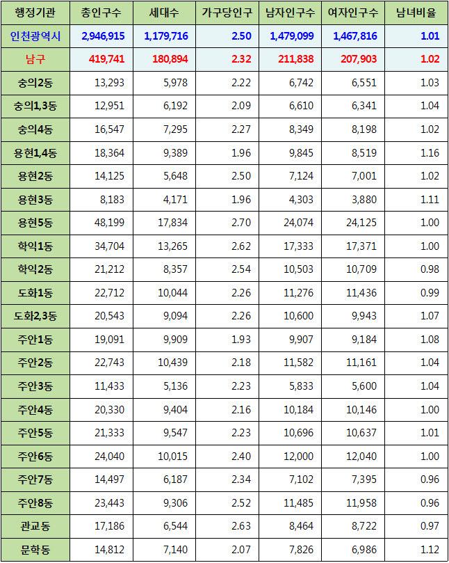 인천광역시 남구 주민등록 인구통계 현황 (2017년 6월 기준)