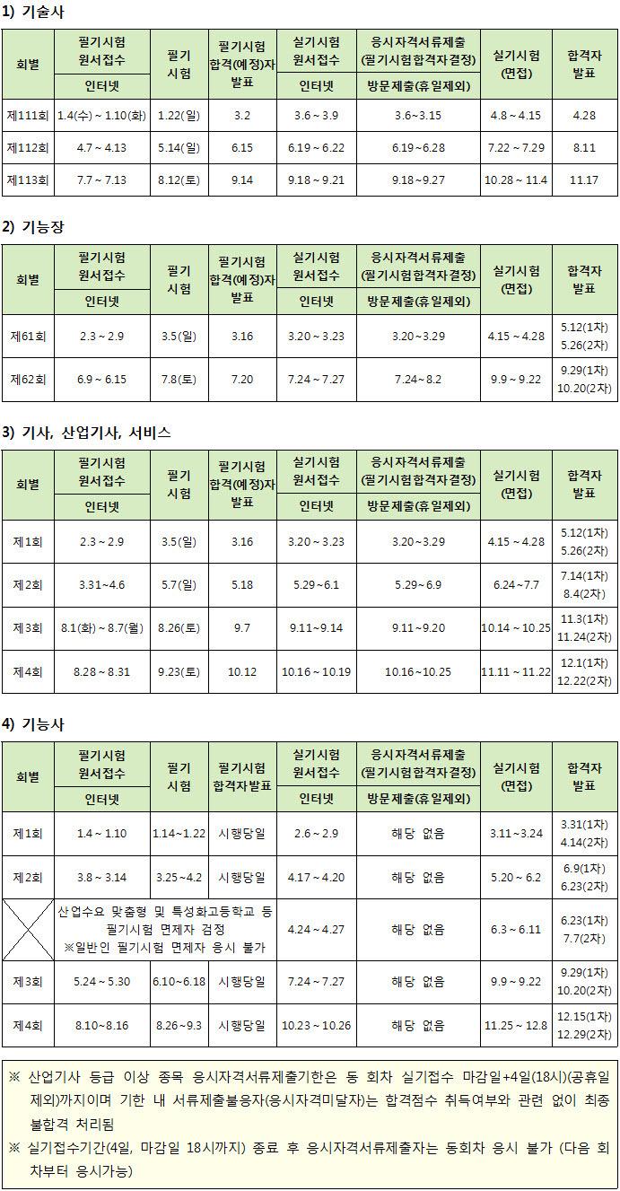 한국산업인력공단 2017년 국가기술자격 시험 일정
